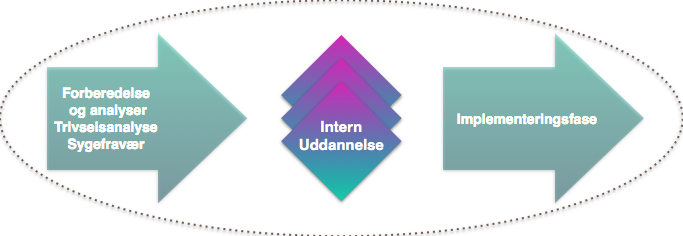 Intern uddannelse CALLESEN & CO